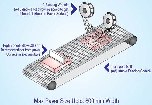 wheel blast machine